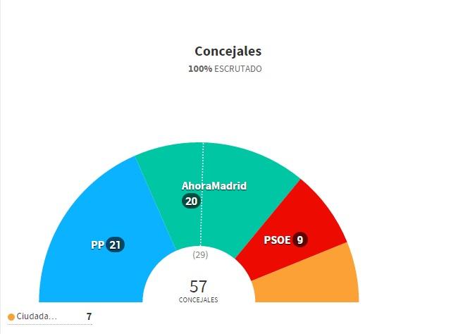 David p rez revalida su victoria al frente del for Elecciones ministerio del interior resultados